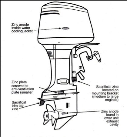 protecting against marine corrosion boats com mercury 25 hp parts diagram boat motor parts diagram #3