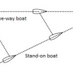Collision Course with a Crossing Boat? How to Know