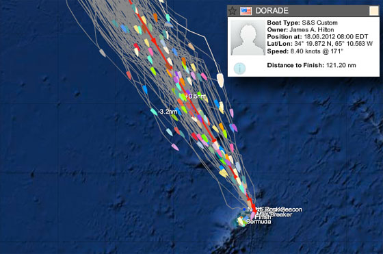 Dorade is east of the fleet, making good time toward Bermuda. The red line shows the shortest distance to the finish from the start in Bermuda.